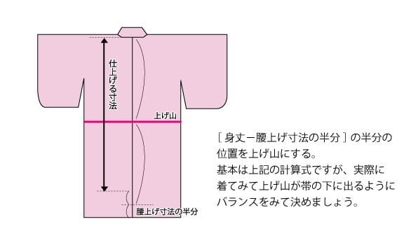 「身丈-腰上げ寸法」の半分の位置を上げ山にする方法が基本ですが、実際に羽織ってみて腰上げ山が帯の下に出るように全体のバランスを決めましょう