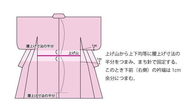 腰上げ山から上下均等に腰上げ寸法の半分をつまみマチ針で固定します。このとき下前(右側)の衿端は1センチ余分につまむ